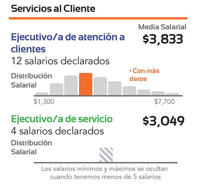 salarios3
